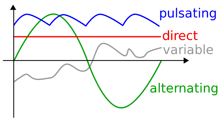 sineDCwaveformdigaram difference between alternating current(ac) and direct current(dc)