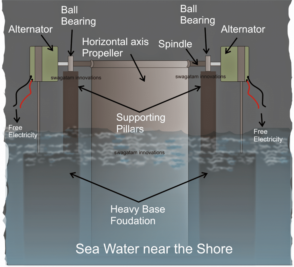 electricity from sea waves or sea surf