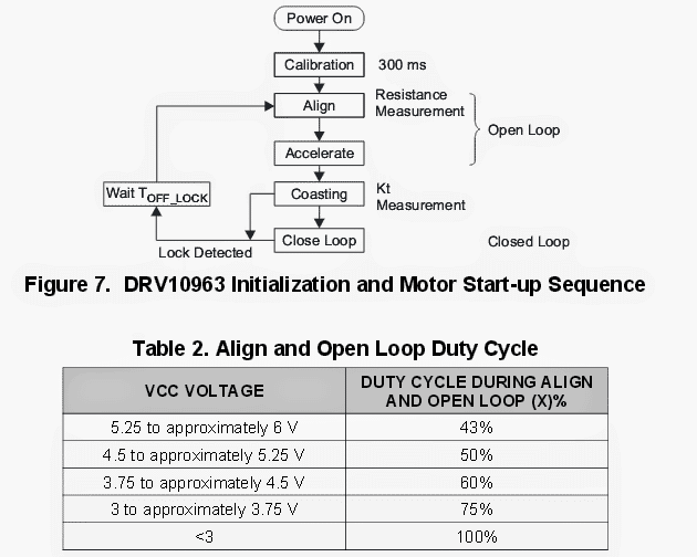 block diagram of DRV10963 motor start