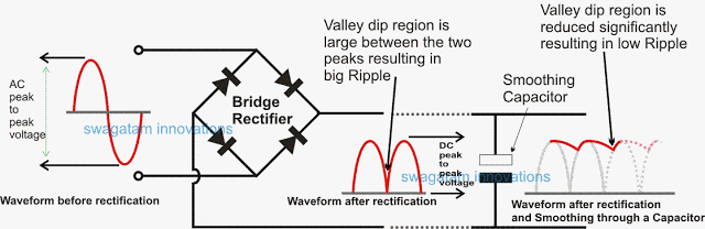 reduce Ripple Current in Power Supplies using smoothing capacitor