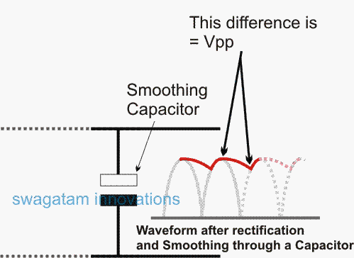 waveform after rectification