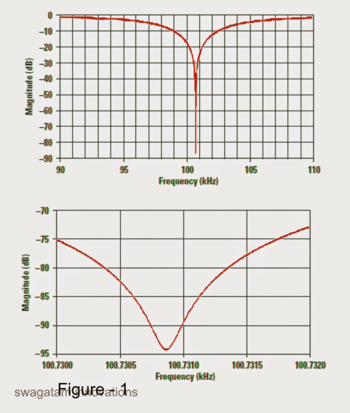 most efficient null depth cannot be above 40 or 50dB