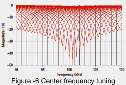 notch center frequency tuning