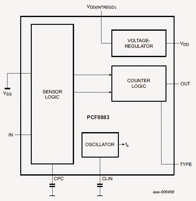 IC PCF8883 internal diagram