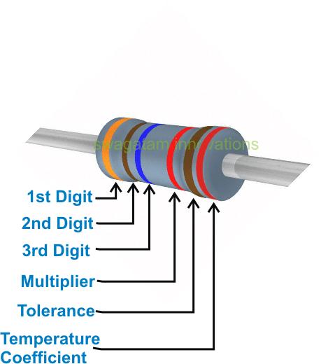 Color code scheme of resistors consisting of six bands