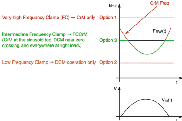continuous conduction mode of PFC