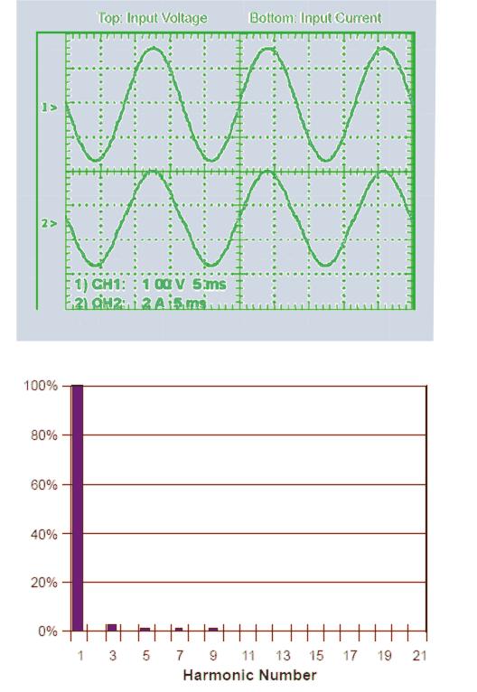 perfect powerfactor correction.