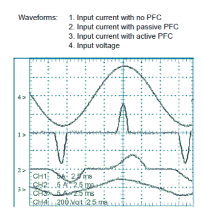 Comparing Input Line Harmonics to IEC610003-2 Standards