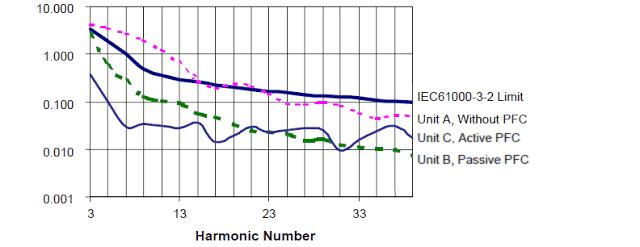 Comparing Input Line Harmonics to IEC610003-2 Standards power factor correction