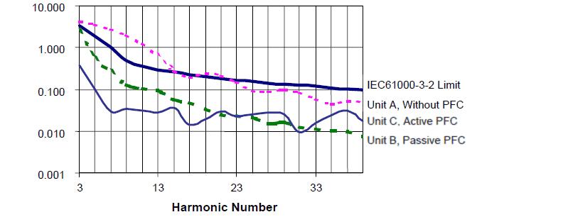 PFC harmonic number