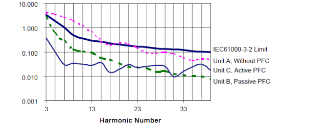Comparing Input Line Harmonics to IEC610003-2 Standards power factor correction