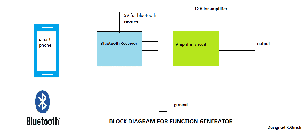 block diagram for bluetooth function generator