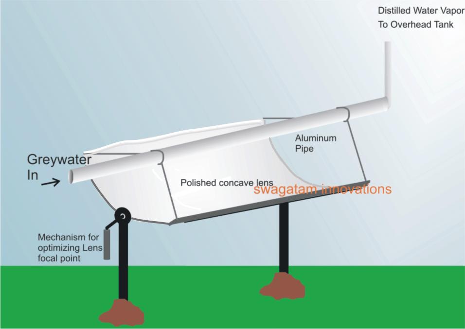 Solar Greywater Desalination Set up