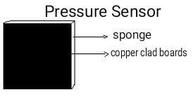 pressure sensor using two square copper clad strips of side 6.5cm and a sponge of 2.5cm width placed between the copper strips