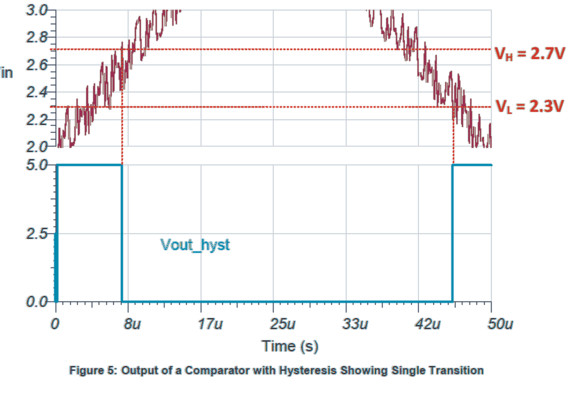 output response of a comparator with hysteresis with a fluctuating input voltage