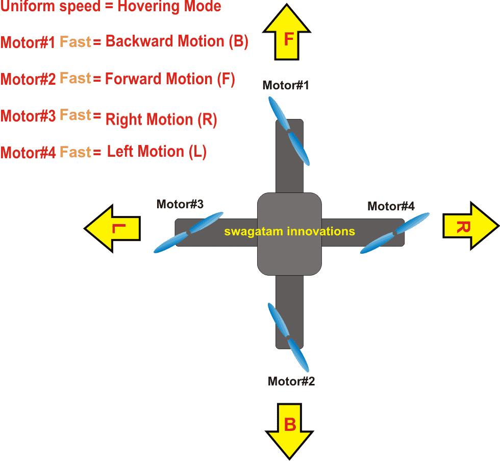 Simplest quadcopter drone circuit in our design we employ the basic mode of motion for our drone as indicated in the following diagram asfbconference2016 Gallery