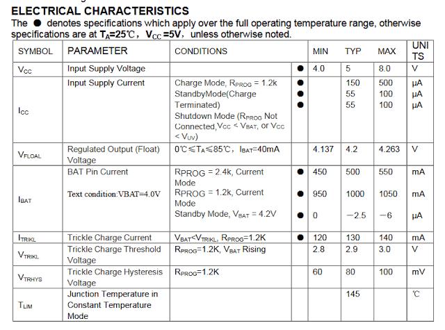 IC TP4056 Electrical Characteristics