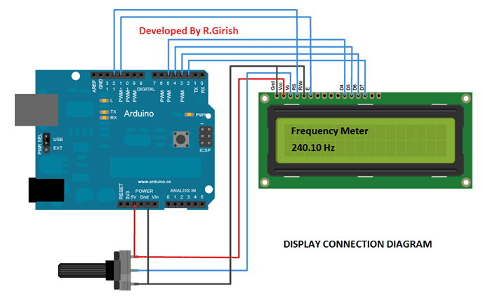 Frequency meter using display construction