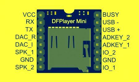 Pin configuration of DFPlayer