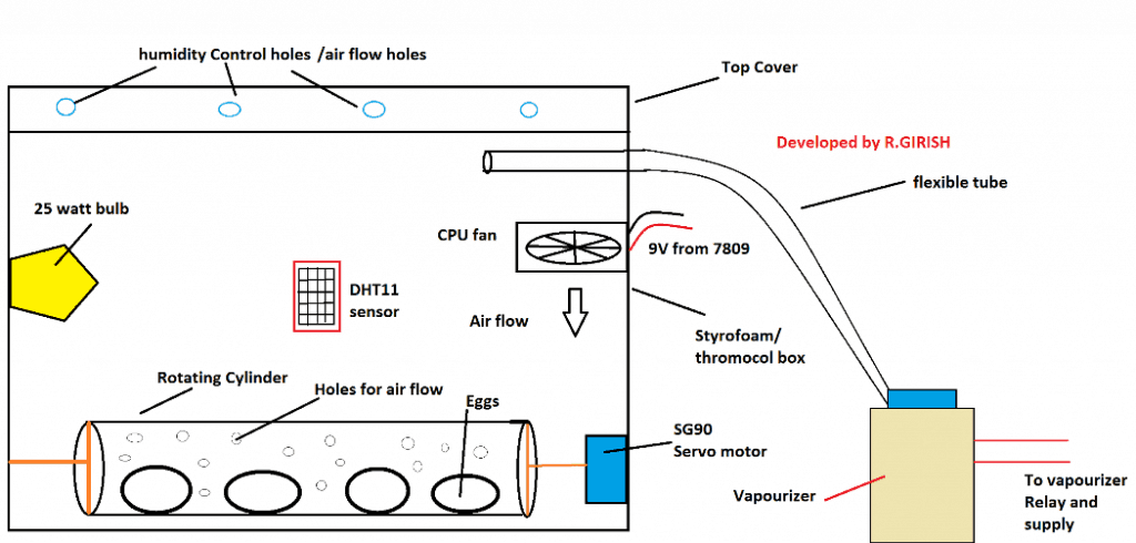 incubator material layout